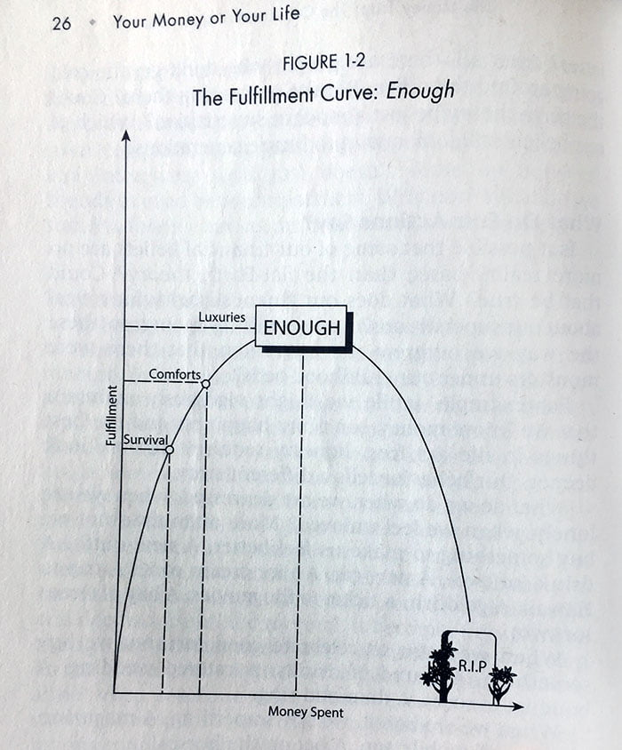 The Fulfillment Curve - The Best Interest - Sometimes, less is more