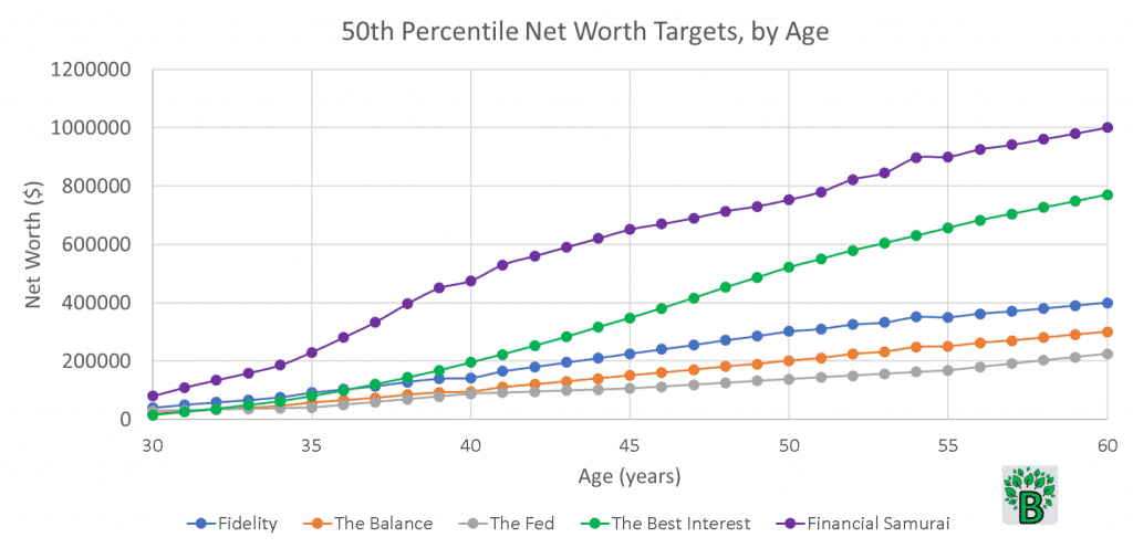 median net worth targets by age