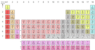 Periodic table - Wikipedia