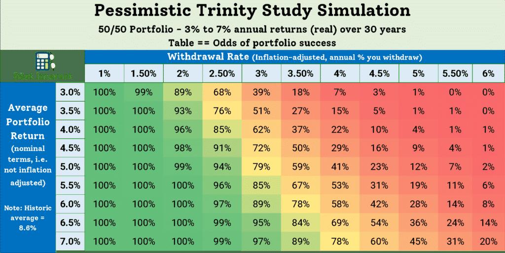 The Trinity Study