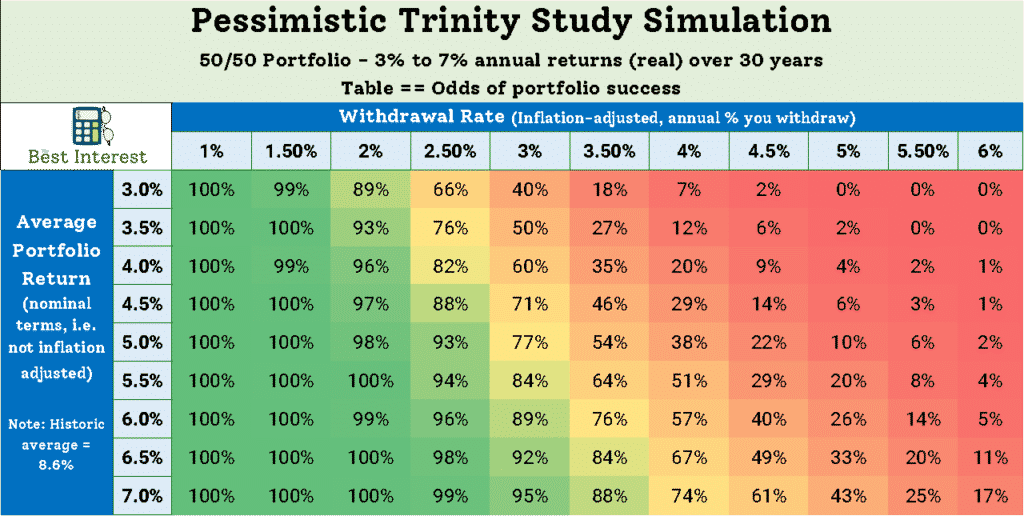 The Trinity Study with consumption smoothing