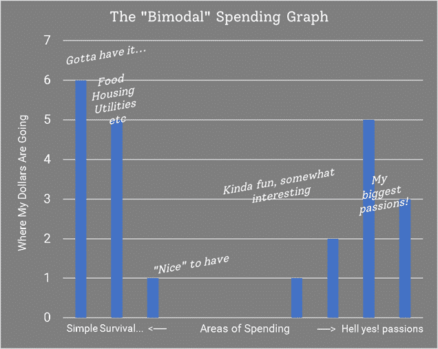 Bimodal spending graph