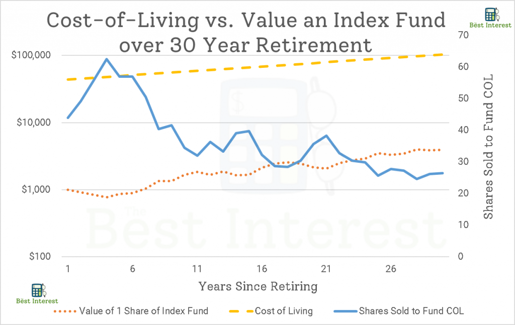 Index Fund vs. COL over Retirement