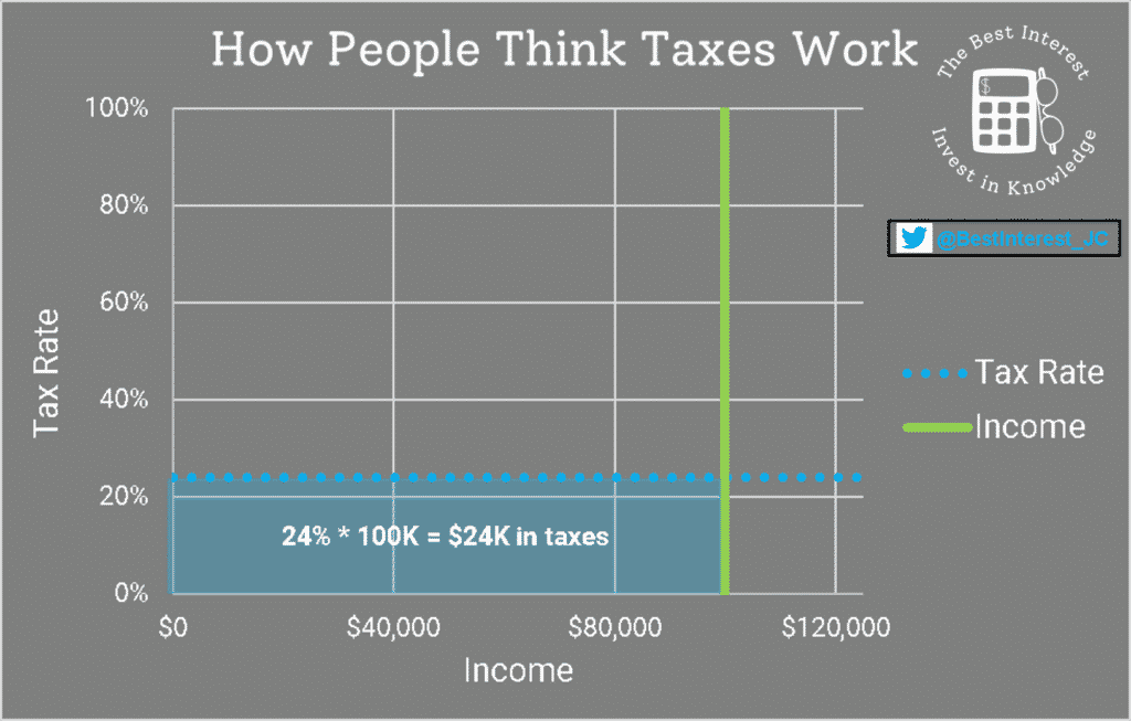 how people incorrectly think tax brackets work