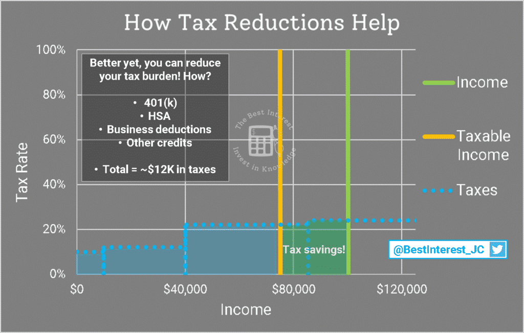 how tax deductions help save money