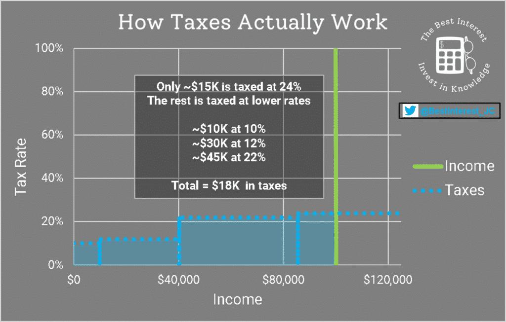 how tax brackets work, correctly