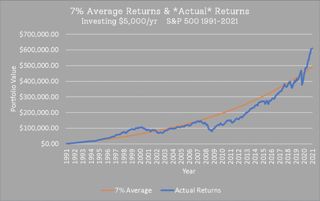 actual stock market returns vs average stock market returns
