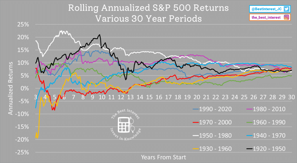 actual stock market returns for 8 different 30 year periods